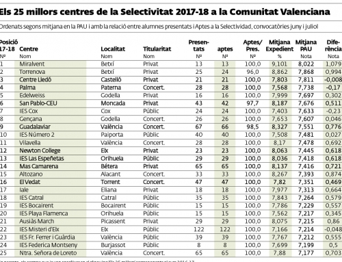 Colegio Palma 4º mejor centro educativo en selectividad de la Comunidad Valenciana